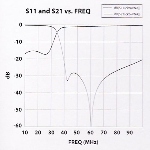 Rf Limited Low Pass Filter